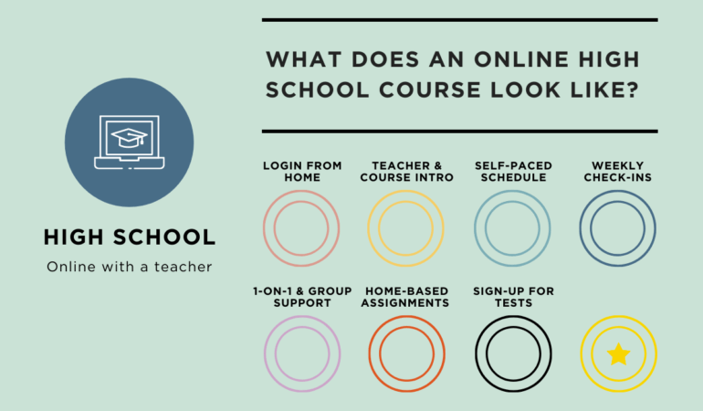 image for blog for online high school courses in BC